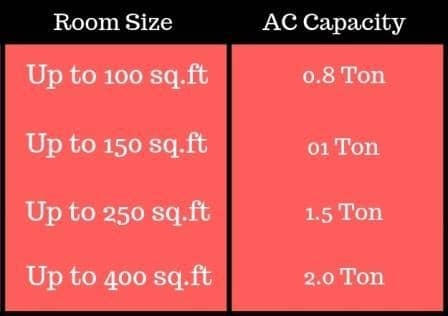 AC Capacity Requirement With Room SIze